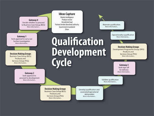 Qualification Development Cycle